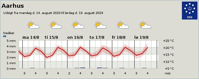 3-9 day forecast for Aarhus, Central Jutland