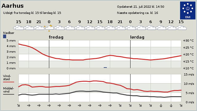 2 day forecast for Aarhus, Central Jutland